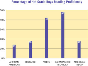 Young Men Of Color And The Early Reading Gap