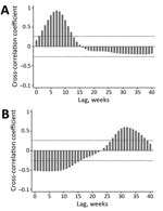 Thumbnail of Cross-correlation of acute exanthematous illness with A) Guillain-Barré syndrome and B) microcephaly, Salvador, Brazil, 2015–2016, for a 5-week moving average. Dotted horizontal lines indicate 95% tolerance intervals for a null model of no association. Negative correlations observed at early lag periods are a function of large numbers of acute exanthematous illness cases that occurred early in the study period when there were no suspected cases of microcephaly.