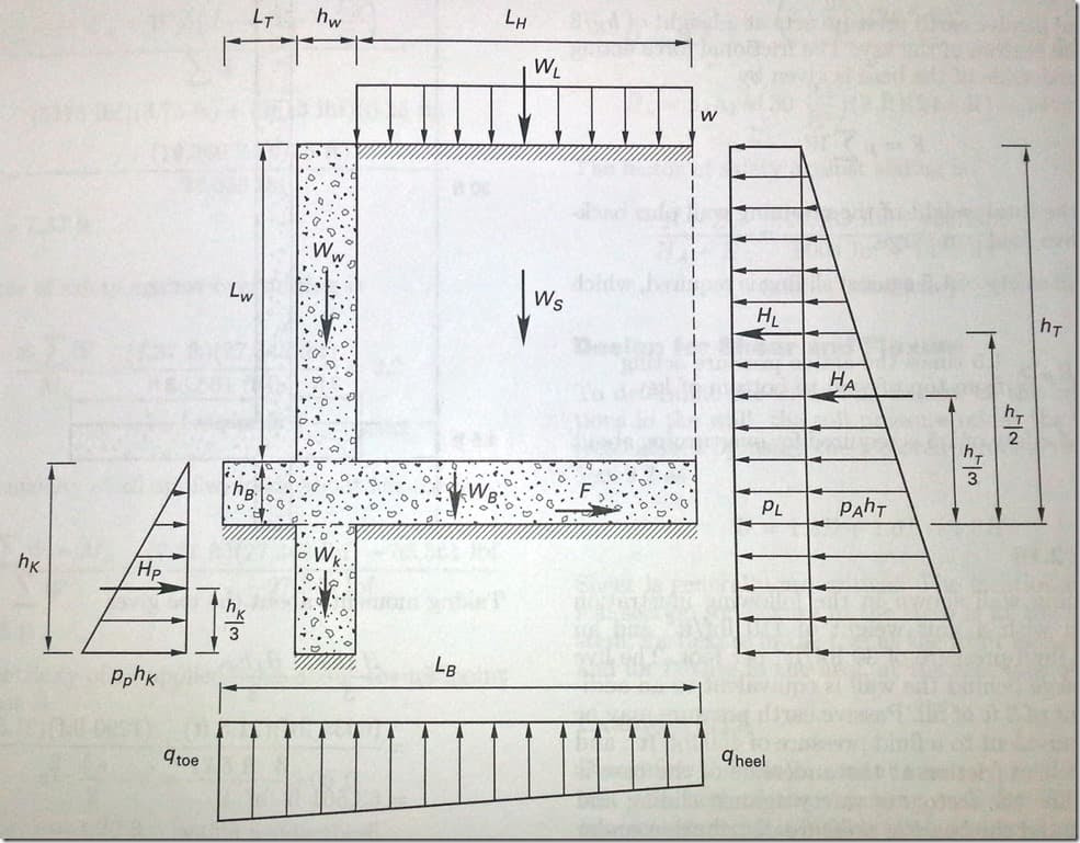 Overview Of General Retaining Wall Design On The Se Exam