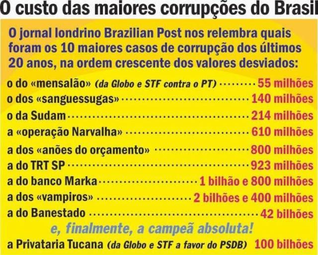 Corrupção_brasil