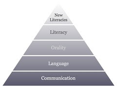New Literacies hierarchy