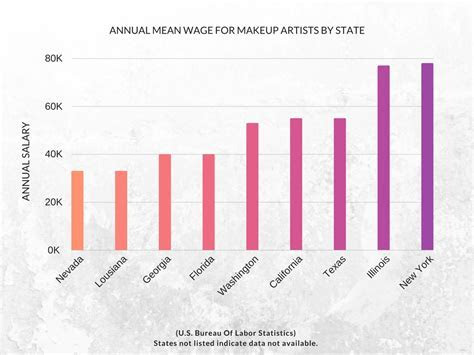 Professional Makeup Artist Insurance: What is it and why