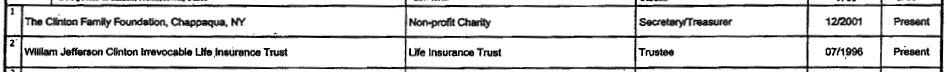 Hillary R. Clinton, 2008 Foundation disclosure