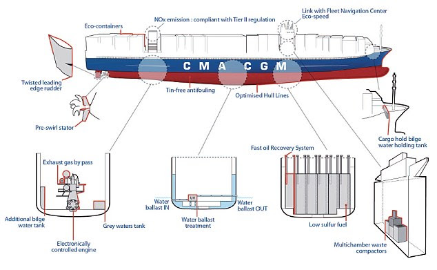 Image result for container ship of refuse