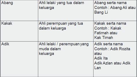 kesantunan bahasa hema  joo tutorial  bahasa sapaan