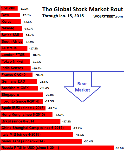 Global-stock-exchanges-market-rout-through_2016-01-18