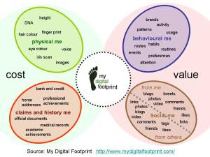 Who_am_i_-_cost_vs_value