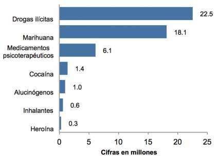 Uso de drogas por americanos de 12 años o mayores hasta el año 2010. Números en millones. Drogas ilícitas, 22.5, Marihuana: 18.1, Medicamentos psicoterapéuticos: 6.1, Cocaína: 1.4, Alucinógenos: 1.0, Inhalantes: 0.6, Heroína: 0.3.