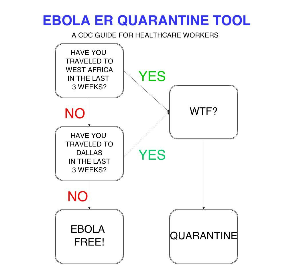 EBOLA ER QUARANTINE TOOL photo.