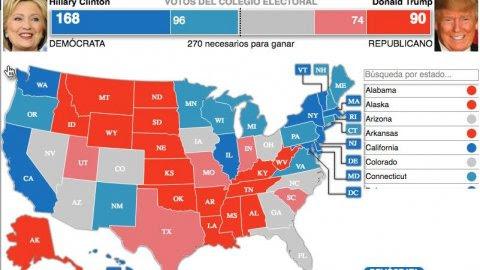 Infografía: Mapa interactivo de los posibles resultados en las elecciones de EEUU, estado por estado