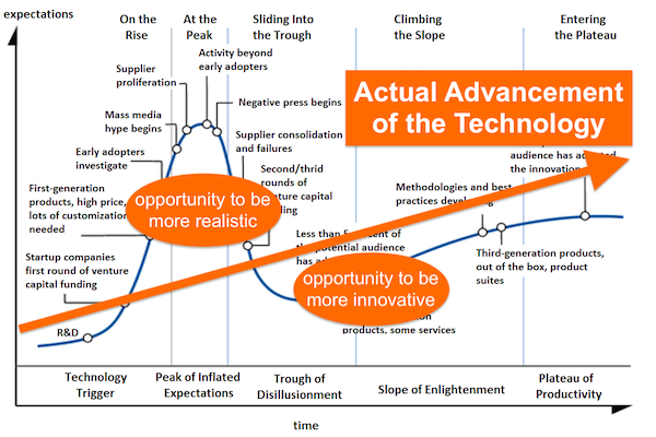 Opportunities in Gartner's Hype Cycle