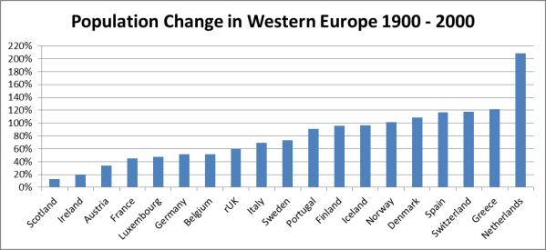 PopChangeInWestEurope