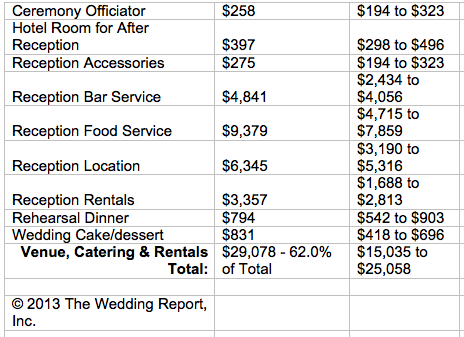 costs of wedding flowers