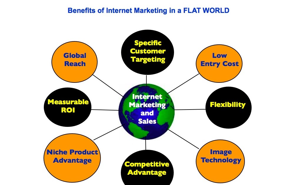 analyse the benefits of internet marketing to Digital marketing is the promotion of products/services via various forms of electronic media, mainly based on the internet basically, the definition of digital marketing refers to all of your online marketing efforts.