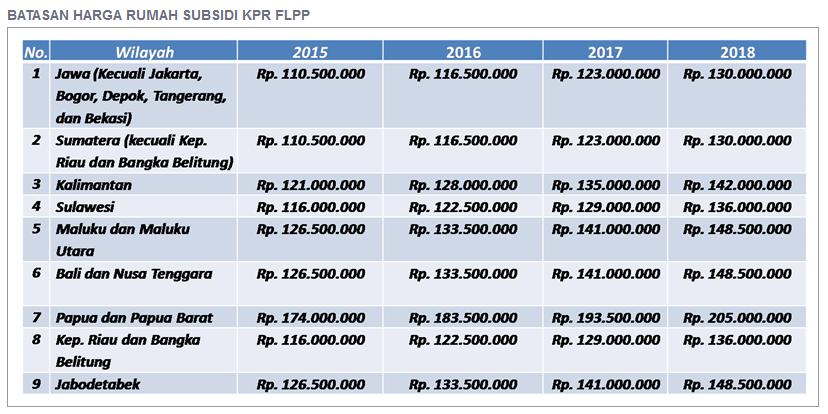 Mengenal Fasilitas Likuiditas Pembiayaan Perumahan FLPP