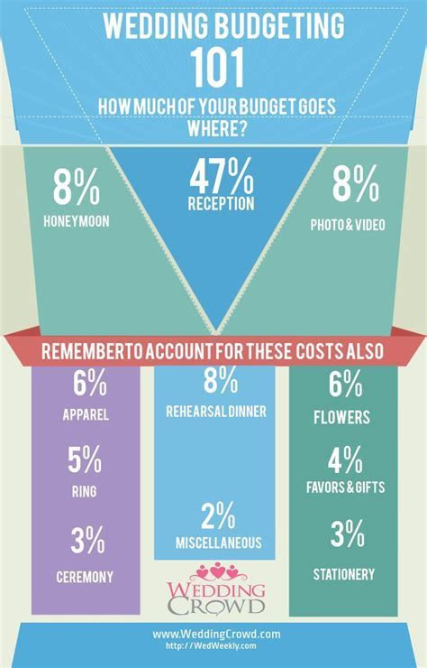 Best 25  Wedding budget breakdown ideas on Pinterest