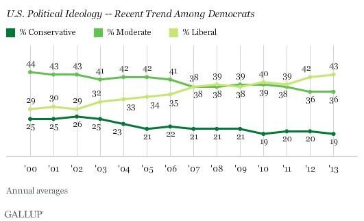 Democratic ideological self-identification
