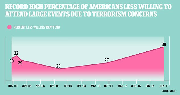 The amount of Americans fearful of attending crowded events has risen steadily since 2006 after a drop following 9/11