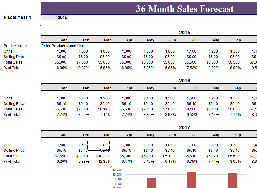 36 Month Sales Record Forecast