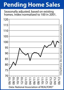 Pending Home Sales Index June 2012