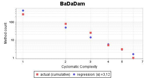 Complexity Slope of BaDaDam Testing-Framework