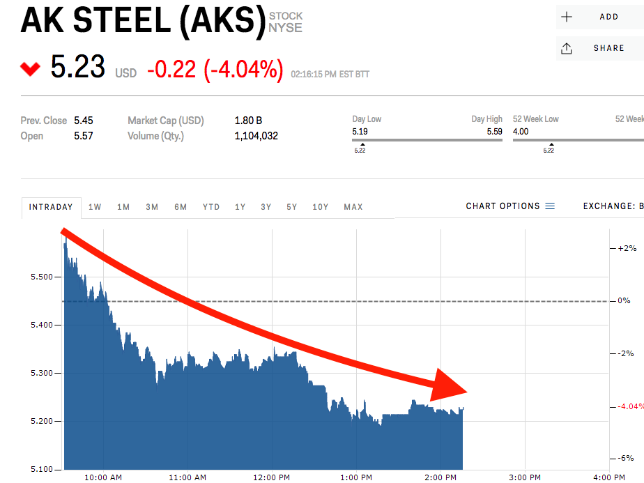 steel-stocks-are-getting-smoked-after-tr
