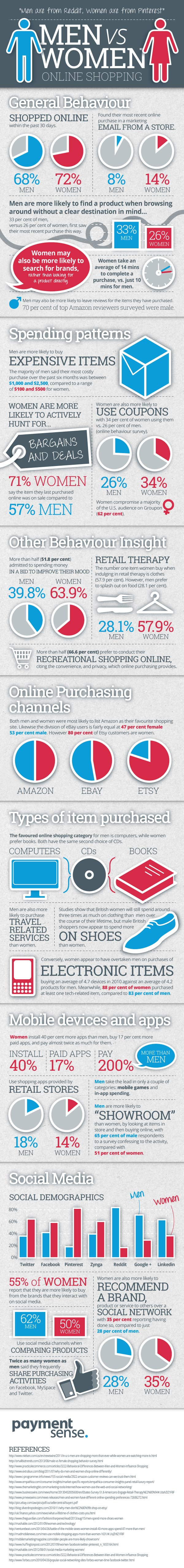 Do men and women shop differently online - infographic
