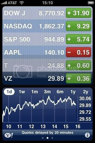 """Typical """"bouncy"""" stock market today? DOW NASDAQ Stocks WallSt AnyOneCare ? Pictures, Images and Photos"""