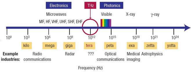 研究人员利用高激发的里德堡态原子实现高速太赫兹成像系统