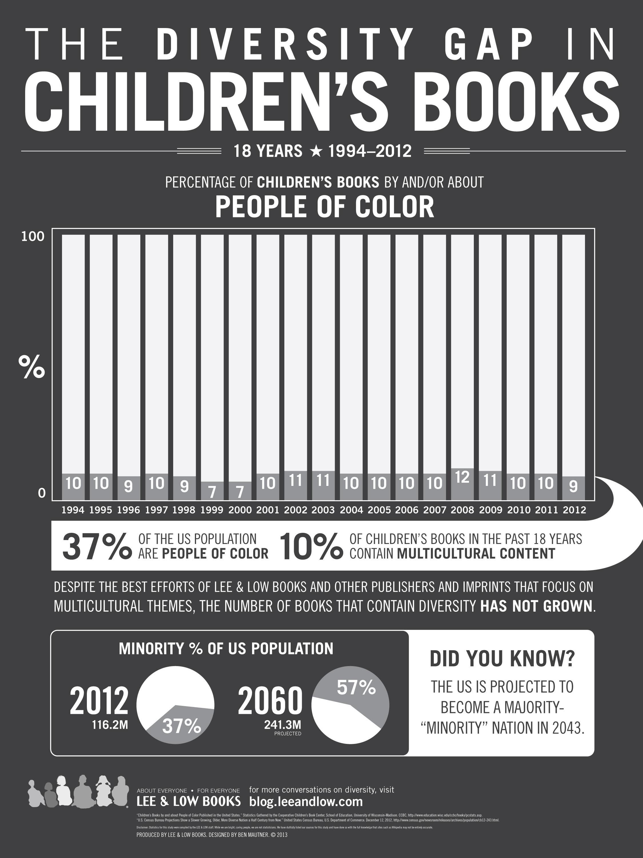 http://www.leeandlow.com/images/Childrens_Book_Infographic-lg.jpg