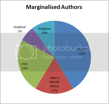 Marginalised Authors Pie Chart