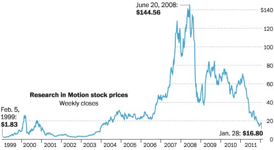 Ups and downs of RIM's stock.