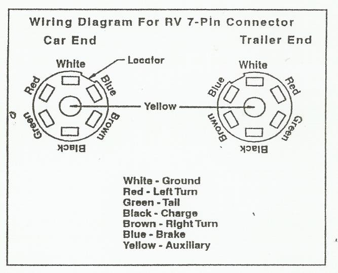 Madcomics 7 Pin Round Trailer Wiring Diagram With Brakes
