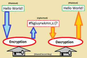 English: Cryptography - This is how encryption...