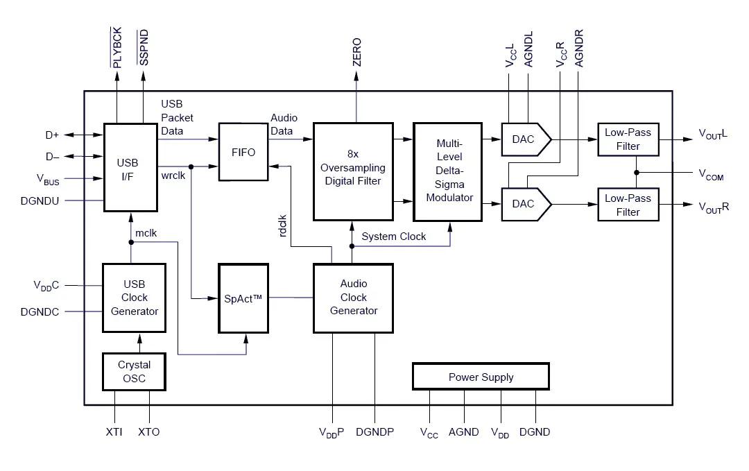 PCM2702 block diagram
