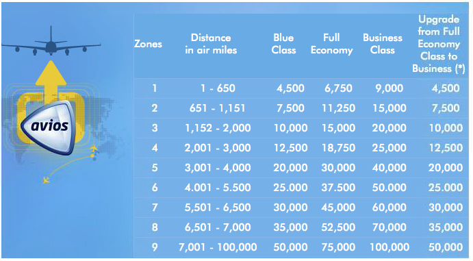 Airmiles Zone Map Airmiles Travel Calculator Zone Map | Bathroom 2018