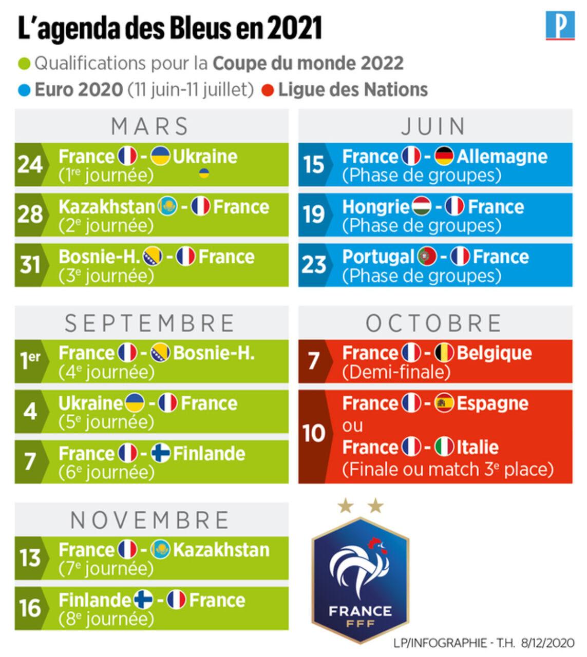 Euro 2021: le tableau de l'équipe de France à partir des huitièmes et jusqu'à la finale