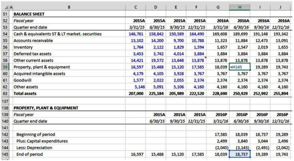 Forecast Balance Sheet Template