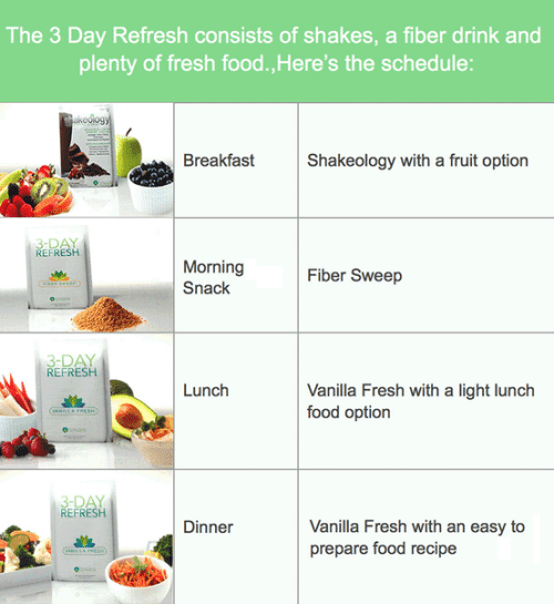 3 Day Refresh Eating Plan | Days To Fitness