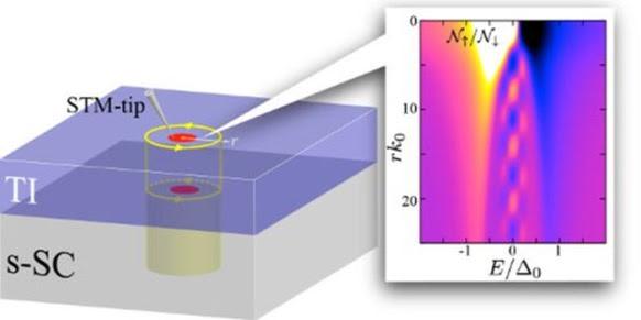 Majorana-particles-quantum