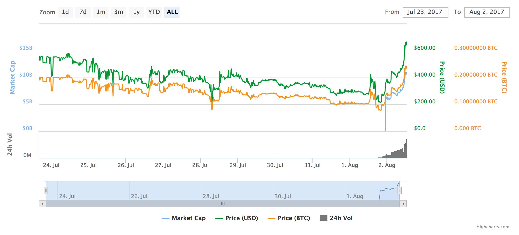 bitcoin cash graph live