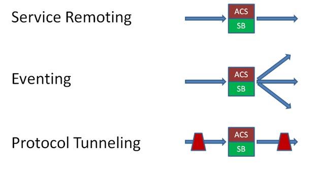 Azure Service Bus scenarios