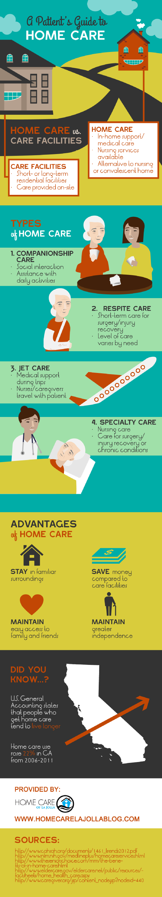 Infographic: A Patient's Guide to Home Care