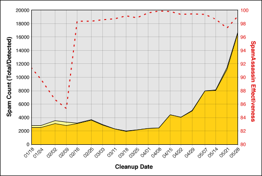 Chart of spam levels (increasing trend)