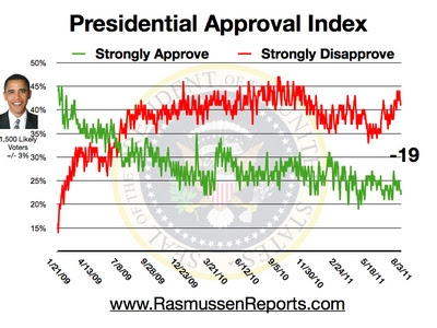 Obama Approval Index August 3, 2011