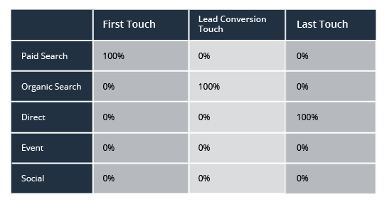 customer-journey-single-touch.png