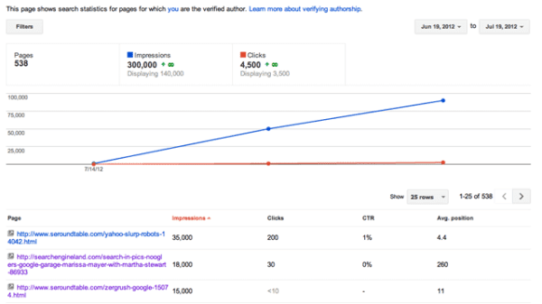 google-author-stats-return-1342705265