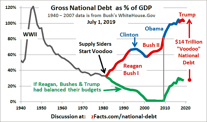 US-national-debt-GDP