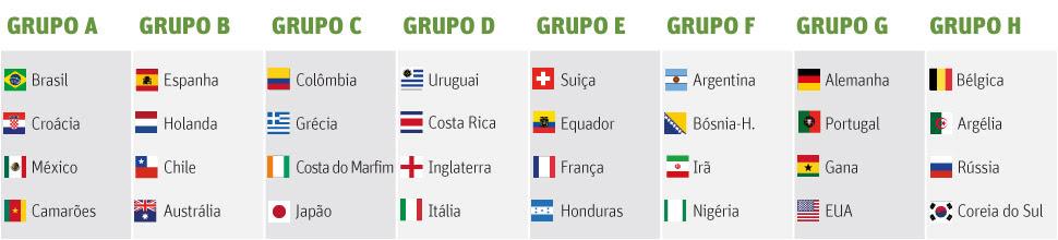 Grupos que disputarão a Copa de 2014 (Editoria de Arte/Folhapress)