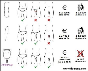 Fleurcup - coupelle menstruelle - Tableau Comparatif